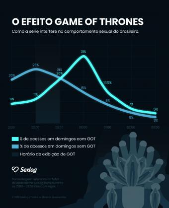78% dos brasileiros preferem transar a assistir o último episódio de Game of Thrones