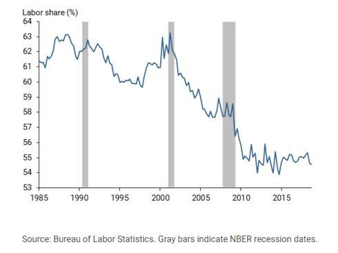 Relório de Estatísticas de Emprego